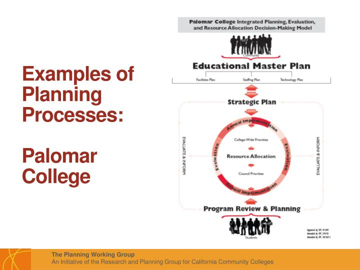 Examples of Planning Processes: