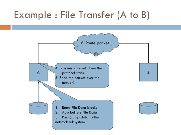 Example : File Transfer (A to B)