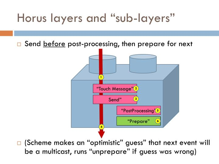 "Horus layers and ""sub-layers"""