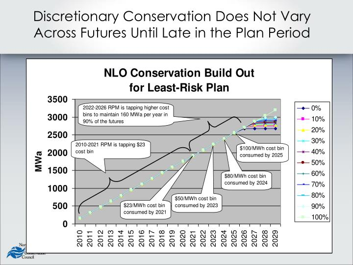 Discretionary Conservation Does Not Vary Across Futures Until Late in the Plan Period