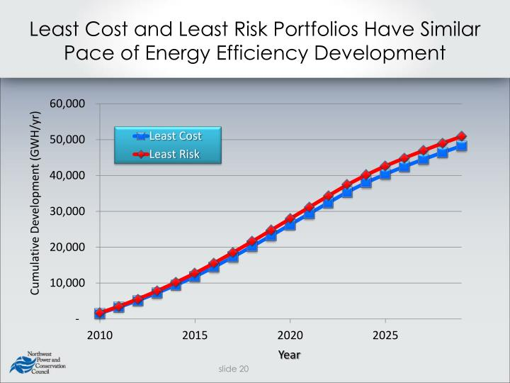 Least Cost and Least Risk Portfolios Have Similar Pace of Energy Efficiency Development