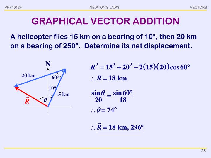 GRAPHICAL VECTOR ADDITION