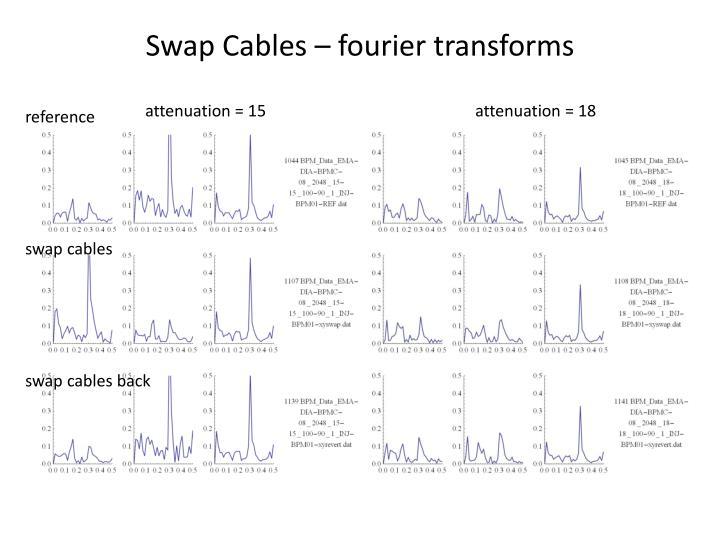 Swap Cables –