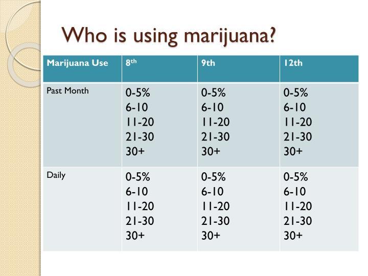 Who is using marijuana?