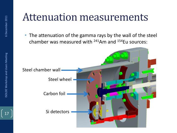 Attenuation measurements