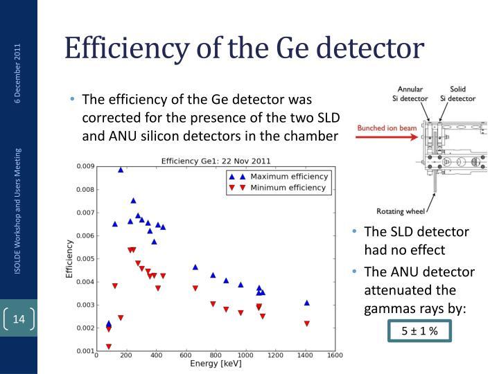 Efficiency of the Ge detector