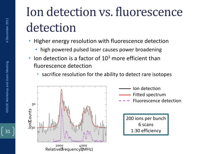 Ion detection vs. fluorescence detection