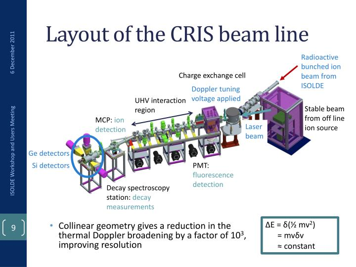 Layout of the CRIS beam line