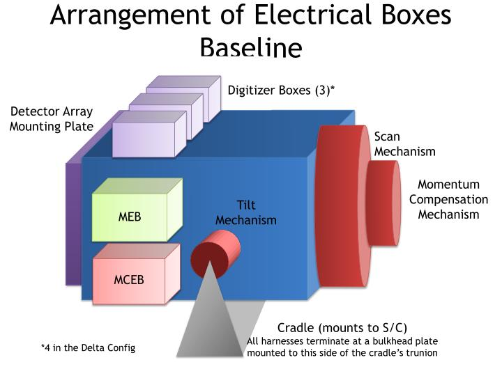 Arrangement of electrical boxes baseline
