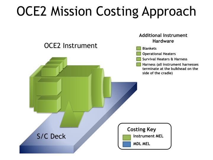 OCE2 Mission Costing Approach