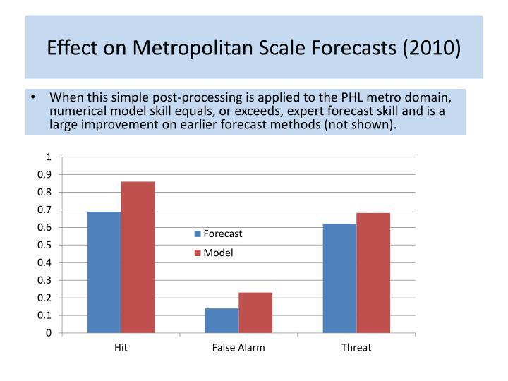 Effect on Metropolitan Scale