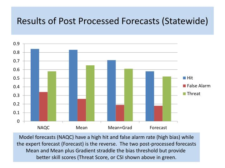 Results of Post Processed Forecasts (Statewide)