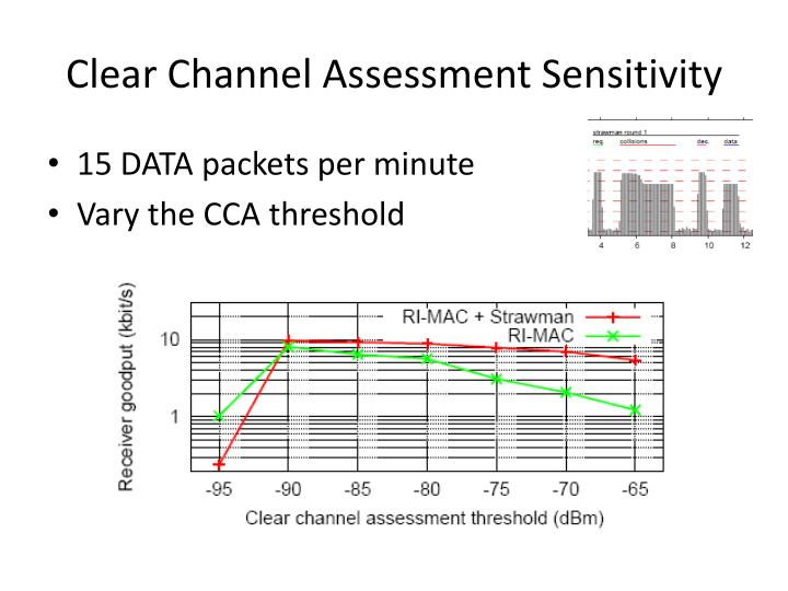Clear Channel Assessment Sensitivity