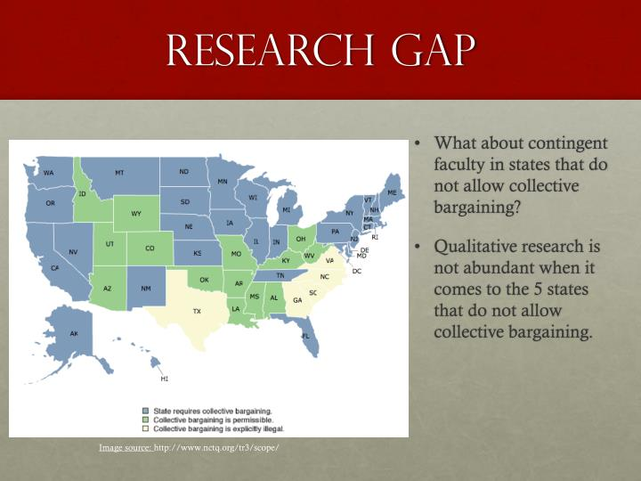 Research gap
