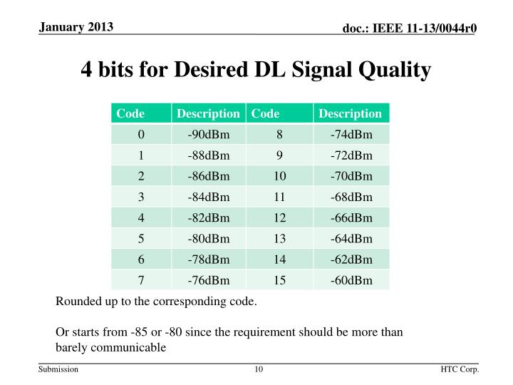 4 bits for Desired DL Signal Quality