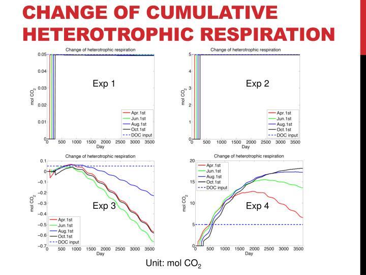 change of cumulative heterotrophic respiration