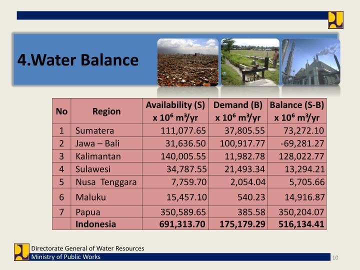 4.Water Balance