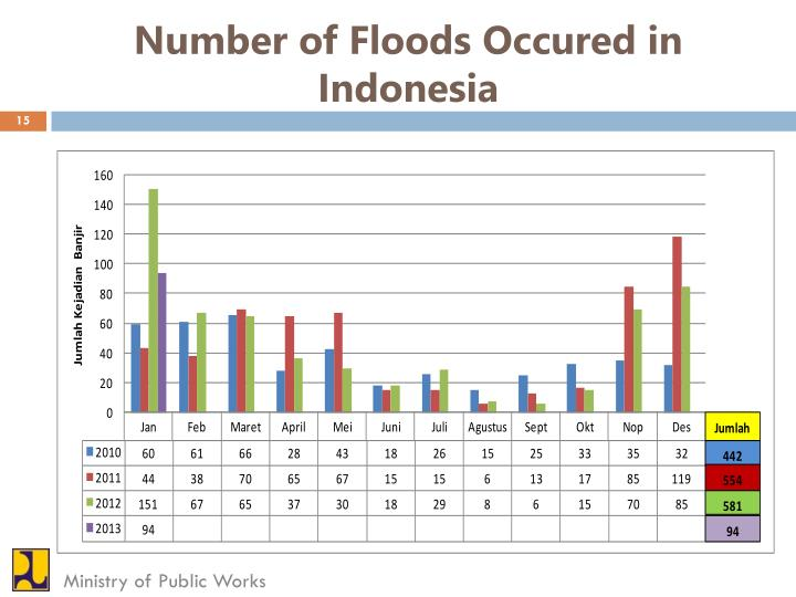 Number of Floods