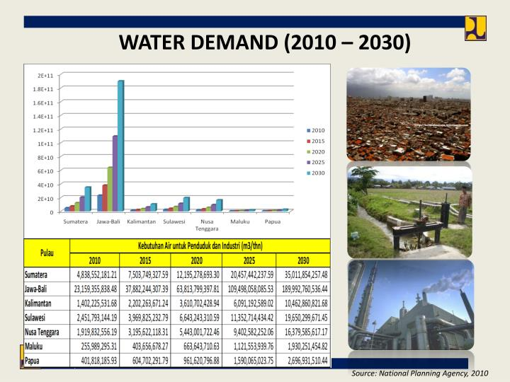 WATER DEMAND (2010 – 2030)