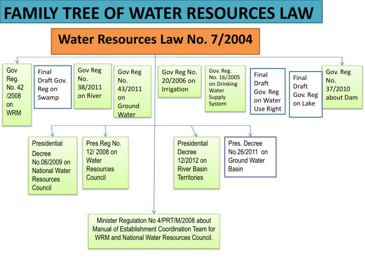 FAMILY TREE OF WATER RESOURCES LAW