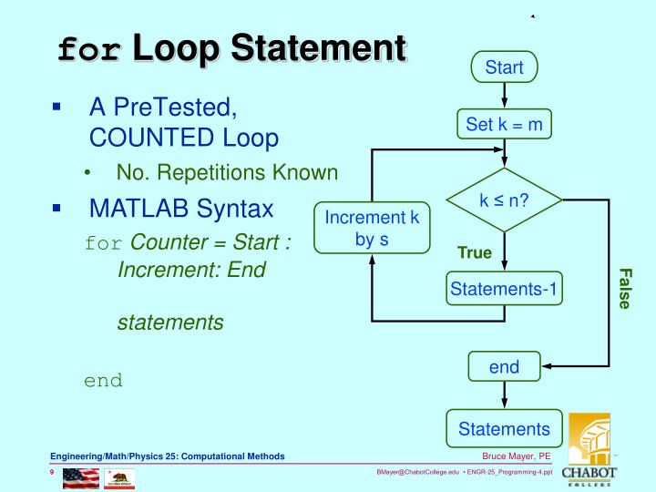 A PreTested, COUNTED Loop