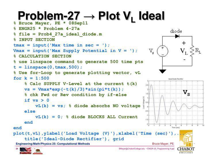 Problem-27 → Plot V