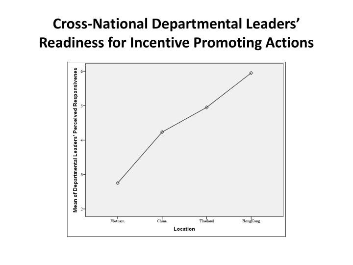 Cross-National Departmental Leaders' Readiness for Incentive Promoting Actions