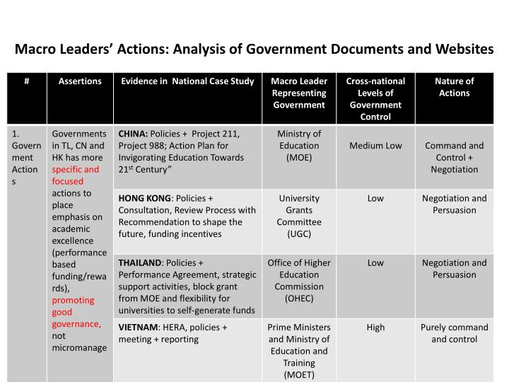 Macro Leaders' Actions: Analysis of Government Documents and Websites