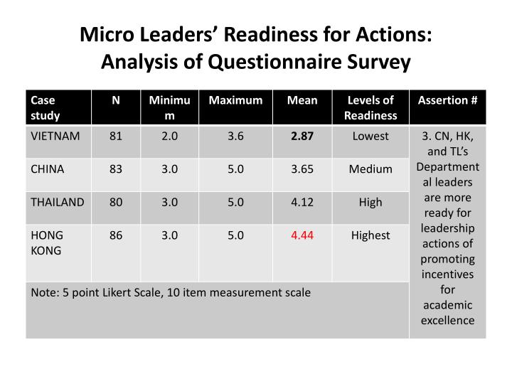 Micro Leaders' Readiness for Actions: