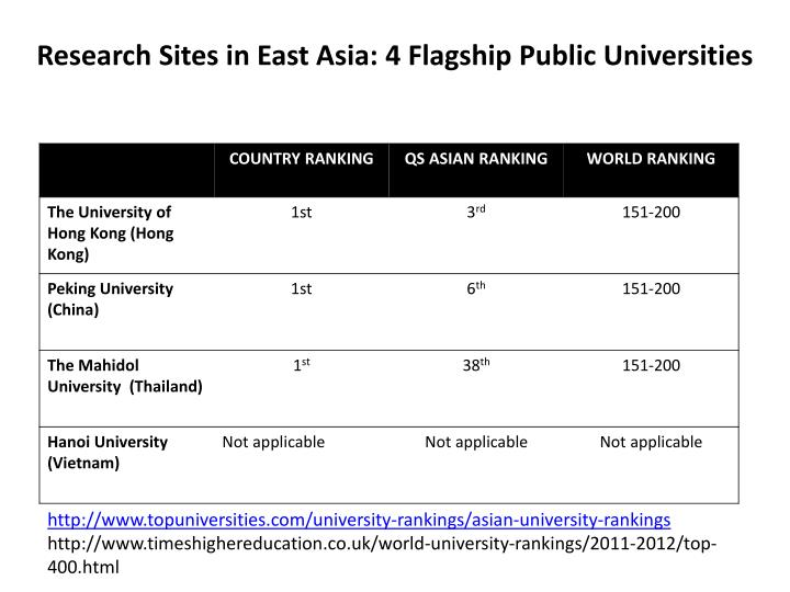Research Sites in East Asia: 4 Flagship Public Universities