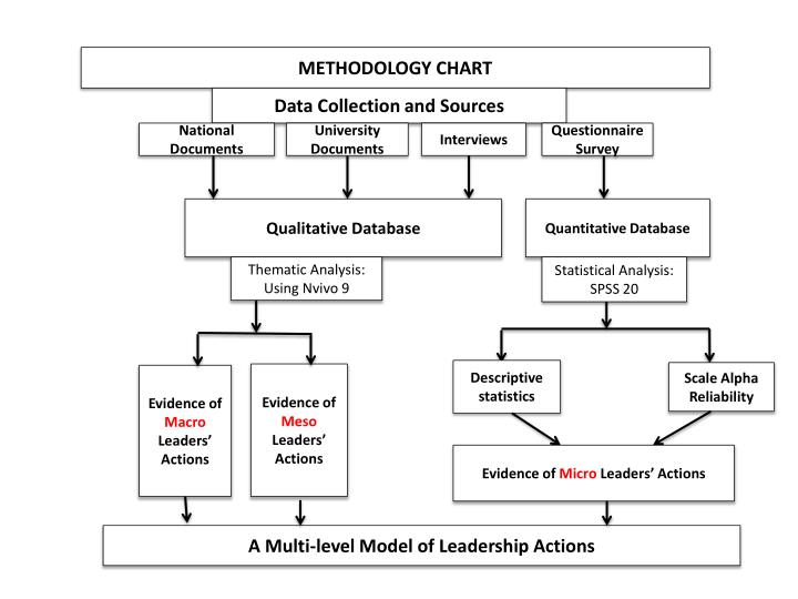 METHODOLOGY CHART