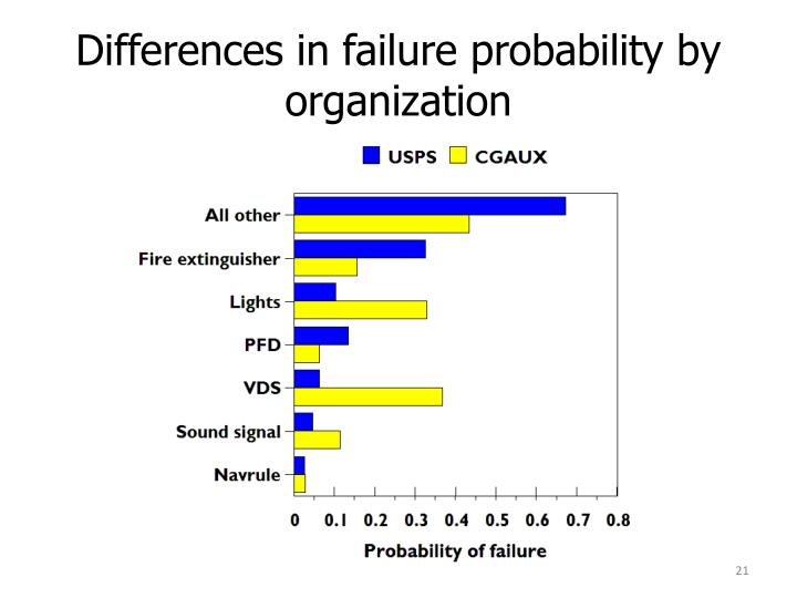 Differences in failure probability by organization