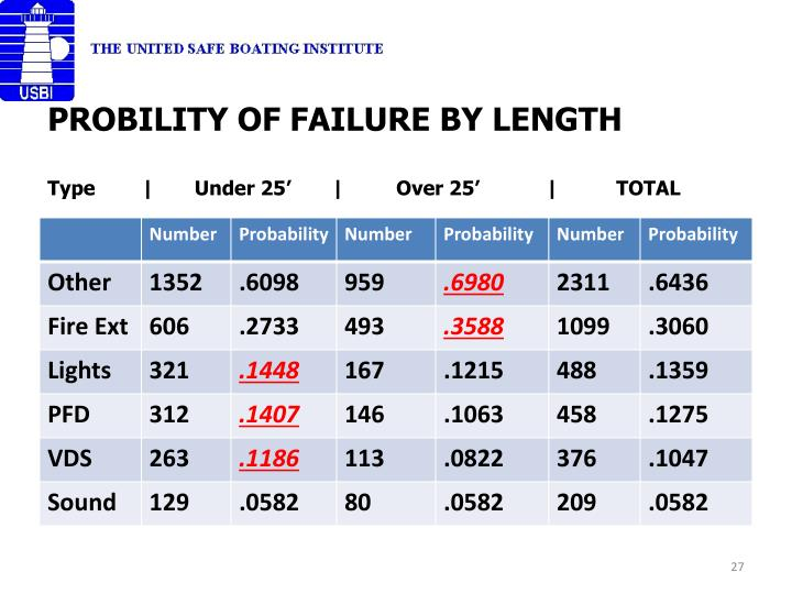 PROBILITY OF FAILURE BY LENGTH