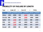 probility of failure by length type under 25 over 25 total