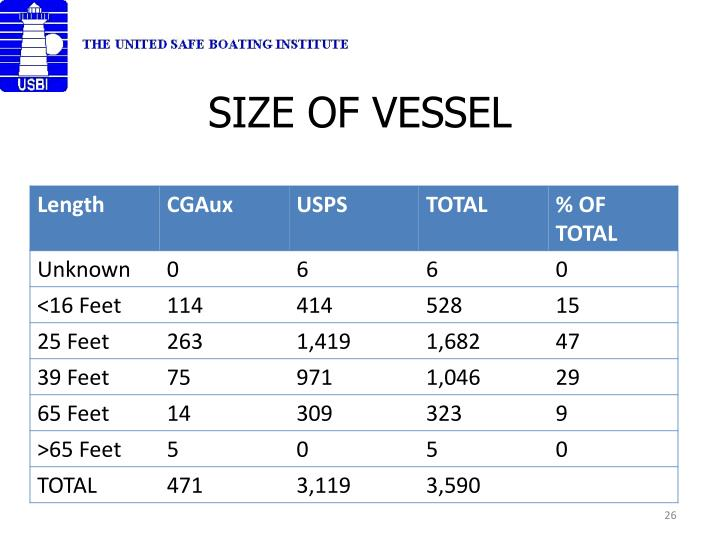 SIZE OF VESSEL