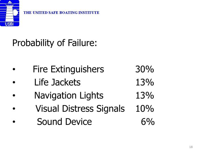Probability of Failure: