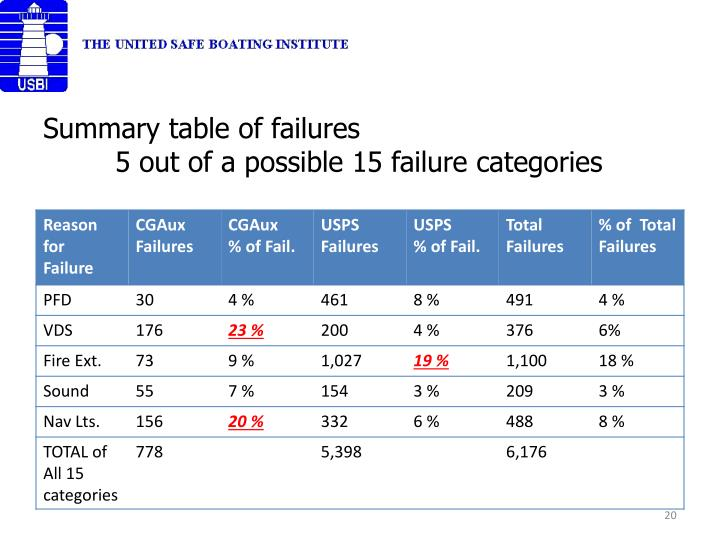 Summary table of failures