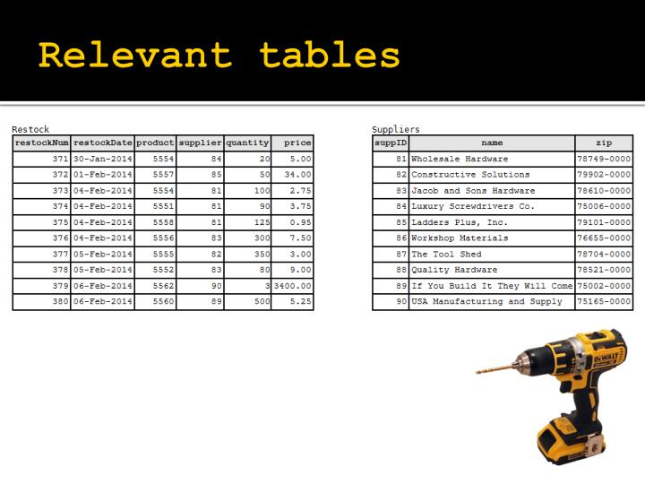 Relevant tables