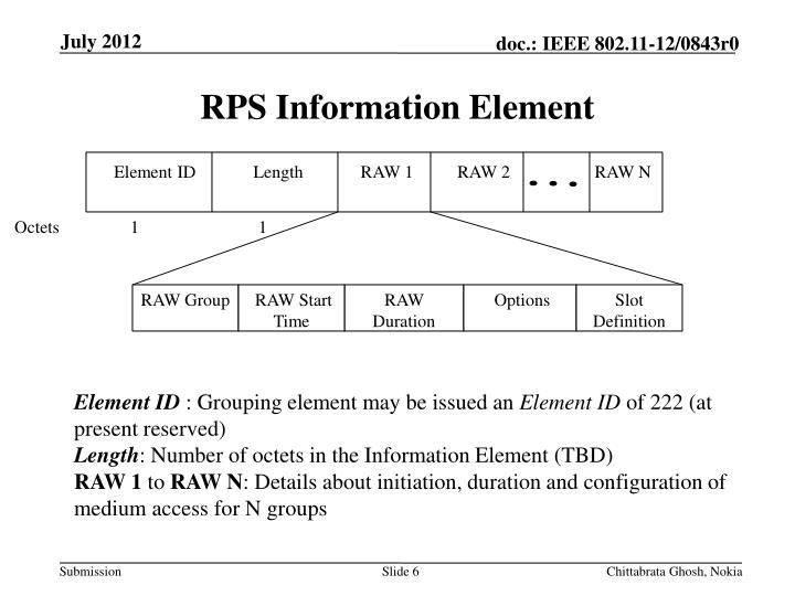RPS Information Element