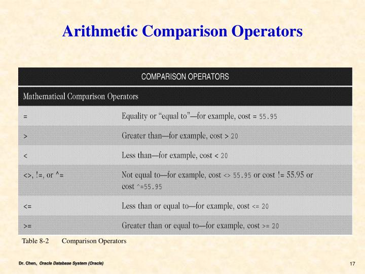 Arithmetic Comparison Operators
