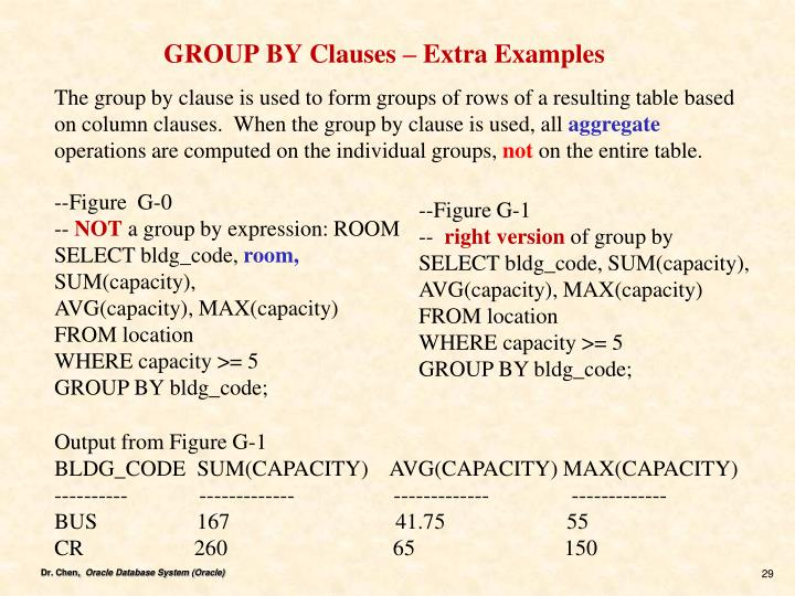GROUP BY Clauses – Extra Examples