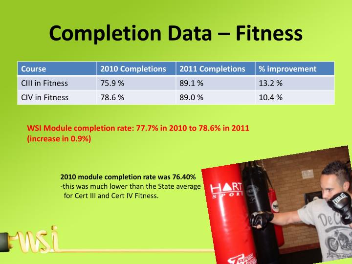Completion Data – Fitness
