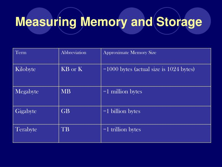 Measuring memory and storage
