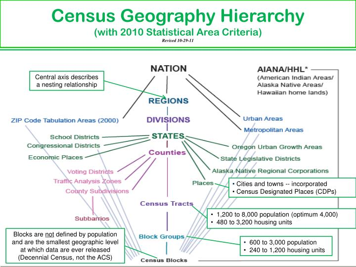 Census Geography Hierarchy