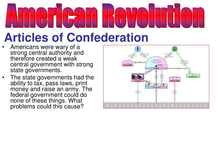 problems articles confederation were addressed constitutio Weaknesses of the articles of confederation constitution solution to problem described describe the constitutions solution to the problem 1 no executive branch 2.