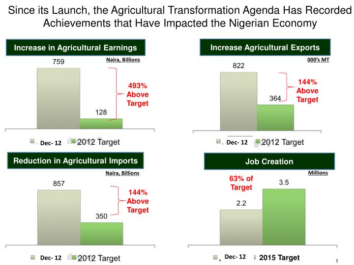 Since its Launch, the Agricultural Transformation Agenda Has Recorded Achievements that Have Impacte...