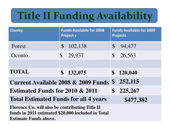 Title ii funding availability