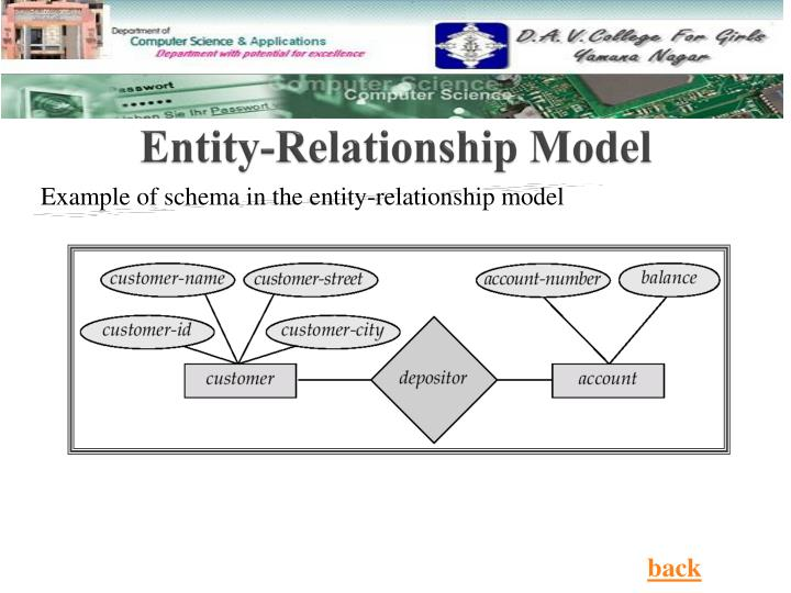entity relationship model in dbms ppt
