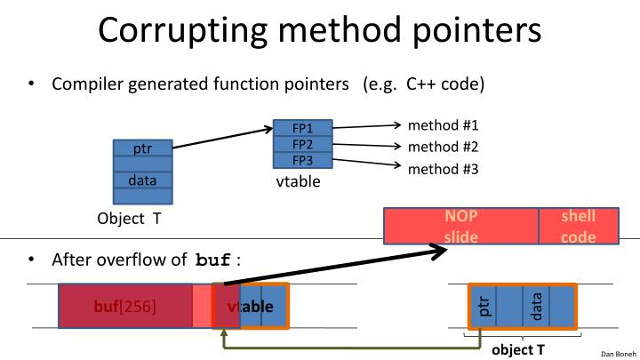 Corrupting method pointers