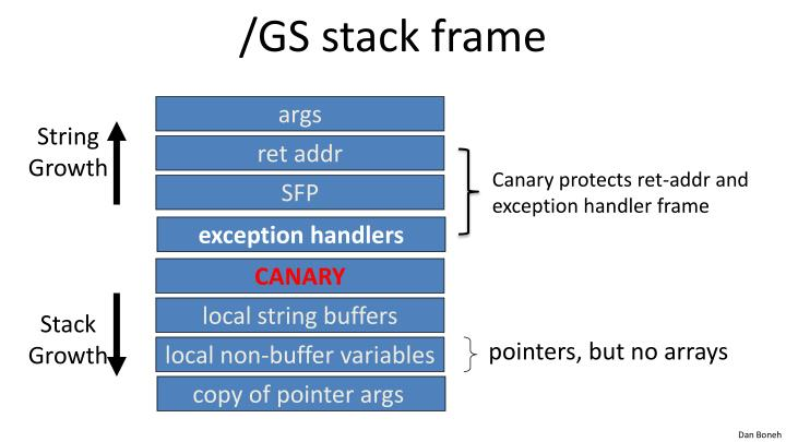 /GS stack frame